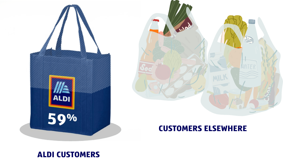 Image of an ALDI customers re-usable bag next to two plastic grocery bags used by customers elsewhere